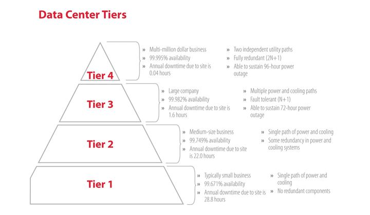 06-21-13 Data Center Tiers Explained