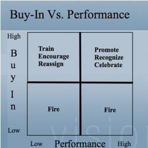 Buy-In Vs. Performance Chart