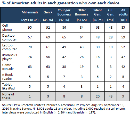 Generational marketing chart