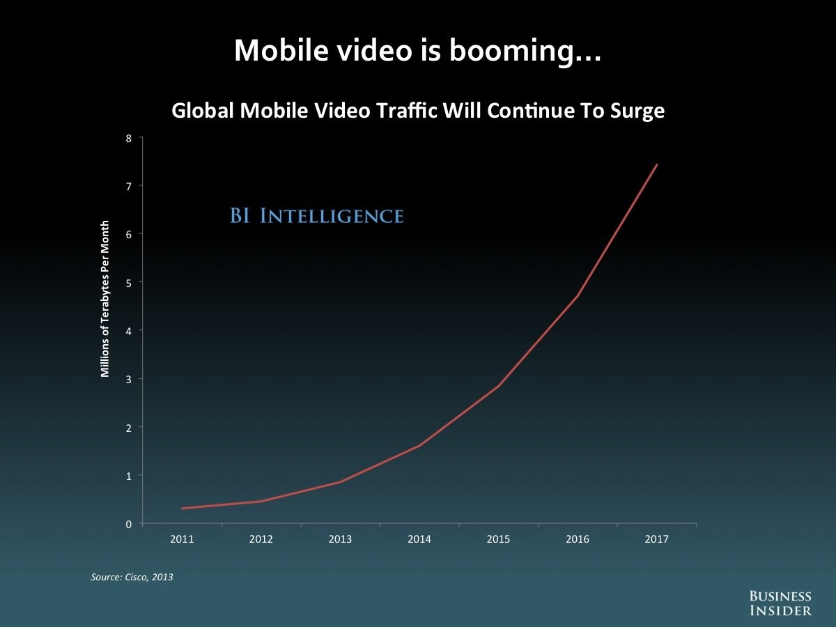 Mobile Video chart